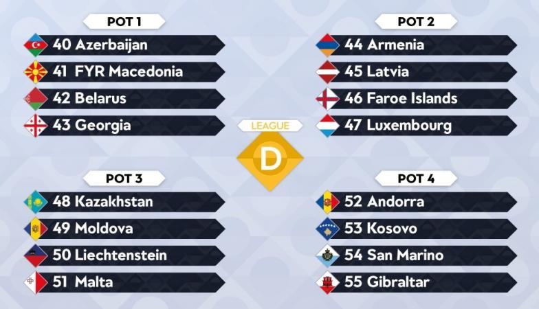 Лига на нации  Македонија меѓу носителите