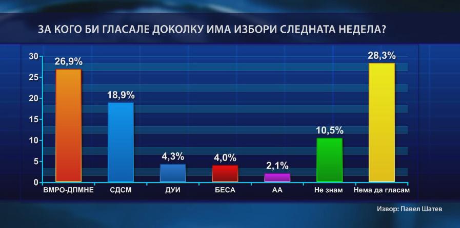Анкета на  Павел Шатев   ВМРО ДПМНЕ води пред СДСМ