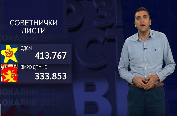 Вкупно 45 181 неважечко гласачко ливче утврдила Државната изборна комисија во првиот круг