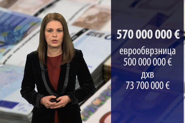 За два дена неделава Владата се задолжи со над 570 милиони евра